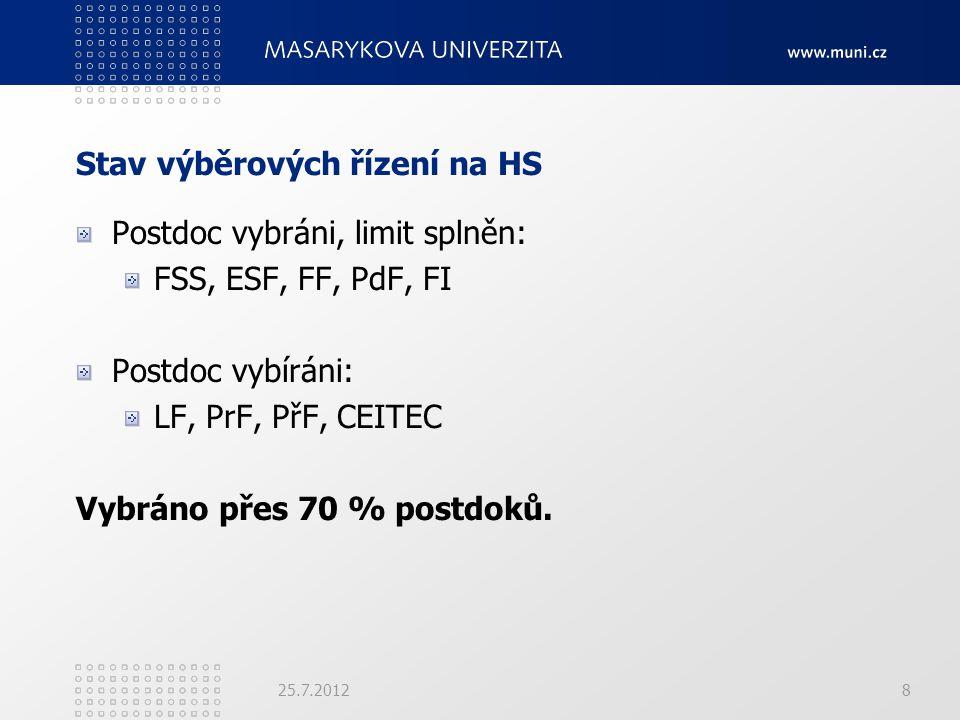 Stav výběrových řízení na HS Postdoc vybráni, limit splněn: FSS, ESF, FF, PdF, FI Postdoc vybíráni: LF, PrF, PřF, CEITEC Vybráno přes 70 % postdoků. 2