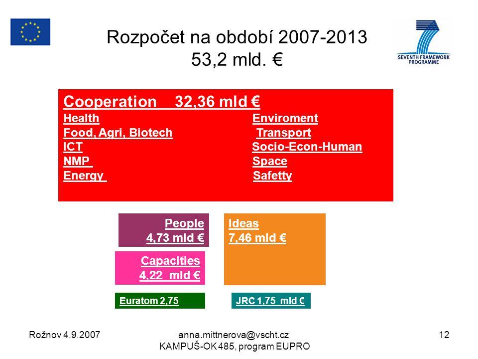 Rožnov 4.9.2007anna.mittnerova@vscht.cz KAMPUŠ-OK 485, program EUPRO 12 Rozpočet na období 2007-2013 53,2 mld.