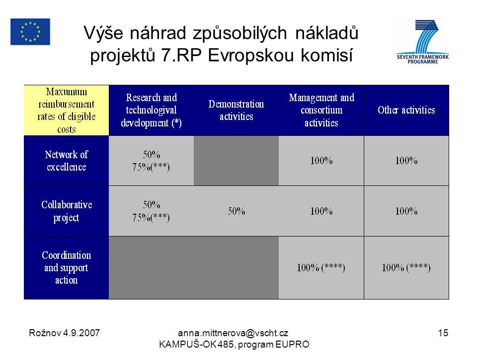 Rožnov 4.9.2007anna.mittnerova@vscht.cz KAMPUŠ-OK 485, program EUPRO 15 Výše náhrad způsobilých nákladů projektů 7.RP Evropskou komisí
