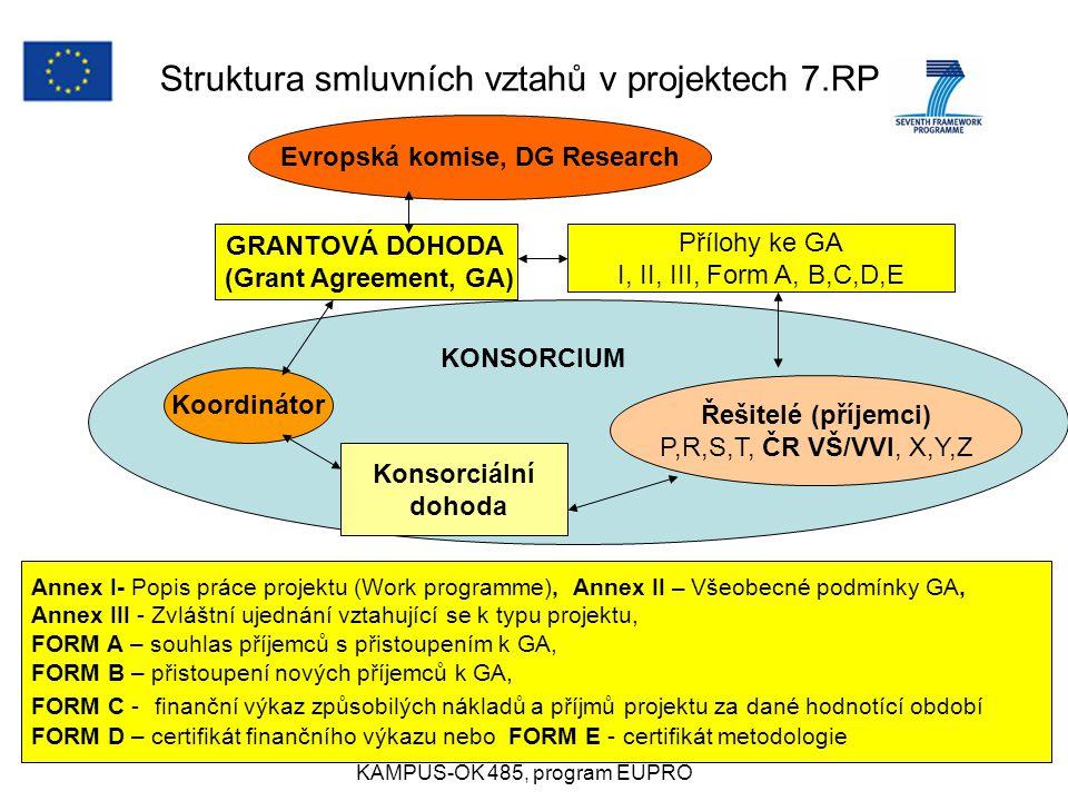 Rožnov 4.9.2007anna.mittnerova@vscht.cz KAMPUŠ-OK 485, program EUPRO 20 KONSORCIUM Struktura smluvních vztahů v projektech 7.RP Evropská komise, DG Research GRANTOVÁ DOHODA (Grant Agreement, GA) Přílohy ke GA I, II, III, Form A, B,C,D,E Koordinátor Řešitelé (příjemci) P,R,S,T, ČR VŠ/VVI, X,Y,Z Konsorciální dohoda Annex I- Popis práce projektu (Work programme), Annex II – Všeobecné podmínky GA, Annex III - Zvláštní ujednání vztahující se k typu projektu, FORM A – souhlas příjemců s přistoupením k GA, FORM B – přistoupení nových příjemců k GA, FORM C - finanční výkaz způsobilých nákladů a příjmů projektu za dané hodnotící období FORM D – certifikát finančního výkazu nebo FORM E - certifikát metodologie