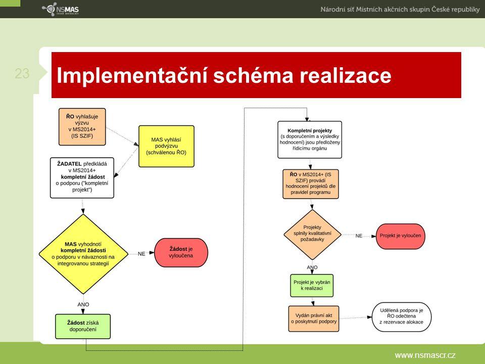 www.nsmascr.cz 23 Implementační schéma realizace