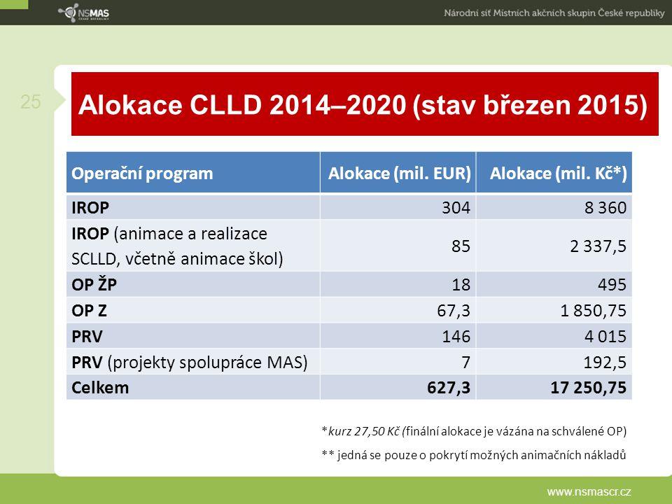 Alokace CLLD 2014–2020 (stav březen 2015) www.nsmascr.cz 25 Operační programAlokace (mil. EUR)Alokace (mil. Kč*) IROP3048 360 IROP (animace a realizac