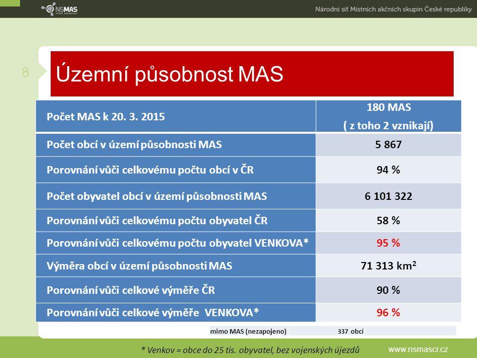 Územní působnost MAS www.nsmascr.cz 8 Statistika zapojení do MAS: * Venkov = obce do 25 tis. obyvatel, bez vojenských újezdů Počet MAS k 20. 3. 2015 1