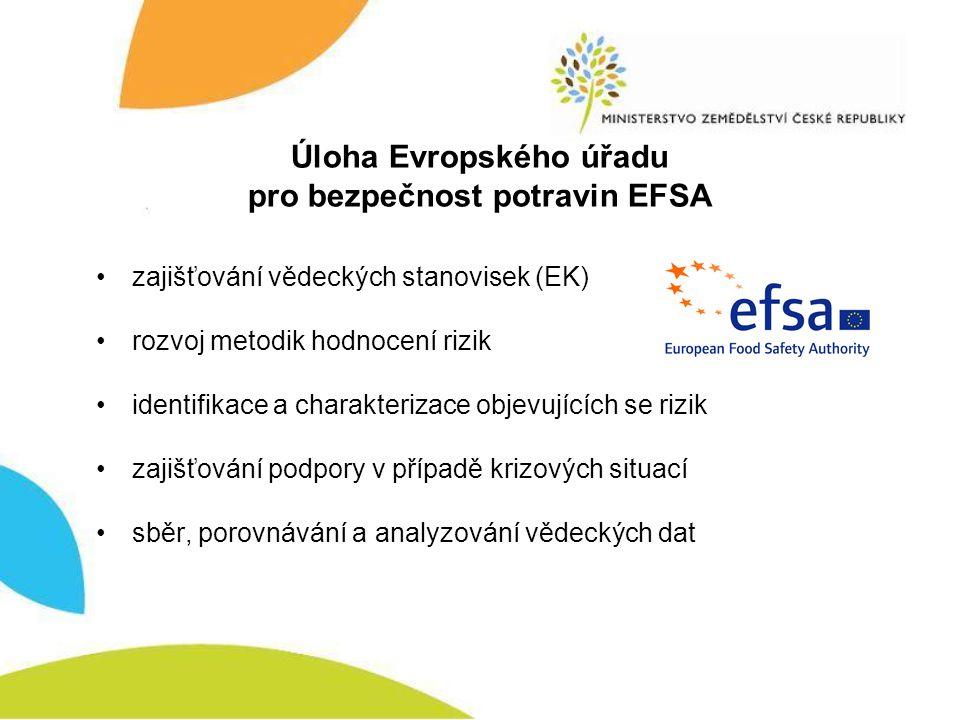 Úloha Evropského úřadu pro bezpečnost potravin EFSA zajišťování vědeckých stanovisek (EK) rozvoj metodik hodnocení rizik identifikace a charakterizace objevujících se rizik zajišťování podpory v případě krizových situací sběr, porovnávání a analyzování vědeckých dat