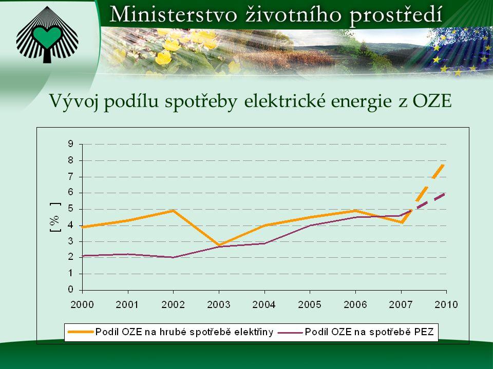 Položka20002001200220032004200520062007 Cíl 2010 Podíl OZE na hrubé spotřebě elektřiny v % 3,94,34,92,84,04,54,94,2 * ) 8 Podíl OZE na PEZ v %2,12,22,02,72,93,994,54,6 * ) 6 Zdroj: MPO * ) Odhad MŽP Obnovitelné zdroje energie skutečnost a cíle ČR Podíl výroby elektrické energie z OZE na hrubé spotřebě kolísá díky vysokému potenciálu VE a její závislosti na klimatických podmínkách.