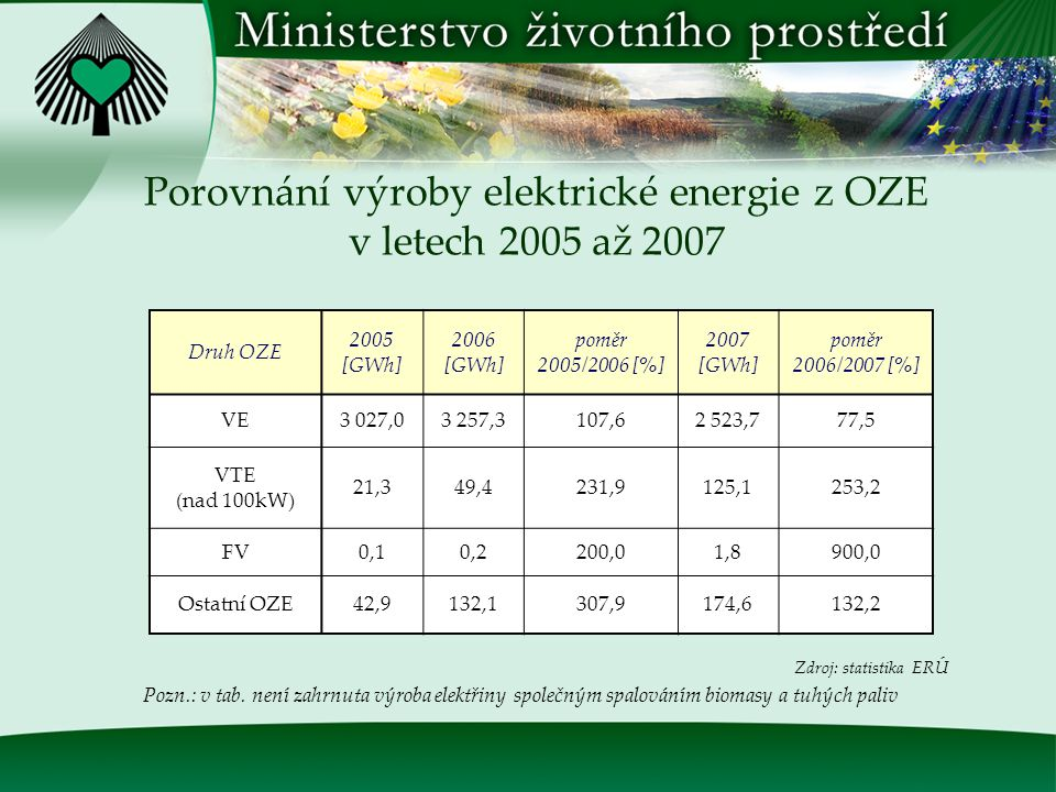 Výroba elektrické energie z OZE v roce 2006 Druh OZE Hrubá výroba elektřiny [MWh] VE do 10 MW964 400,00 VE nad 10 MW1 586 300,00 Biomasa731 066,40 Bioplyn175 837,20 Tuhý BRO11 264,40 VTE (nad 100kW) 49 400,00 FV540 Kapal.