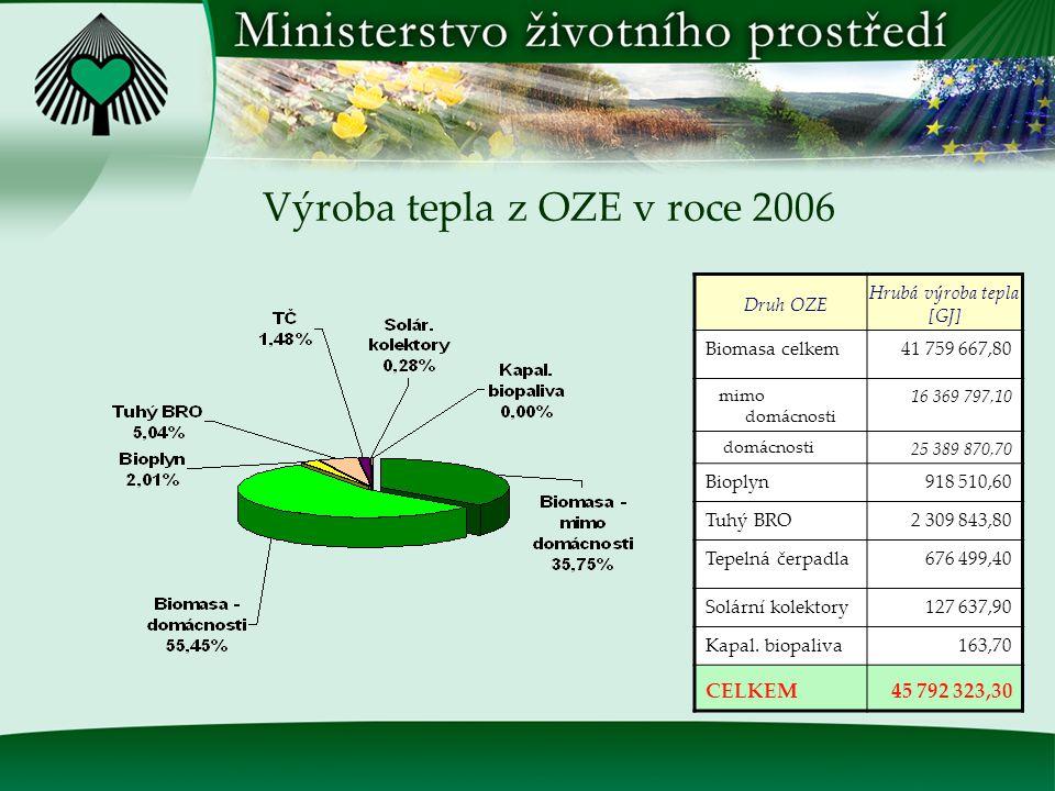 Zdroj: statistika ERÚ Pozn.: v tab.