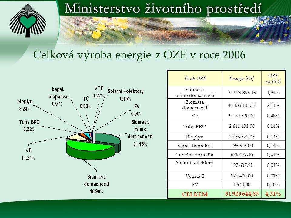 Výroba tepla z OZE v roce 2006 Druh OZE Hrubá výroba tepla [GJ] Biomasa celkem41 759 667,80 mimo domácnosti 16 369 797,10 domácnosti25 389 870,70 Bioplyn918 510,60 Tuhý BRO2 309 843,80 Tepelná čerpadla676 499,40 Solární kolektory127 637,90 Kapal.