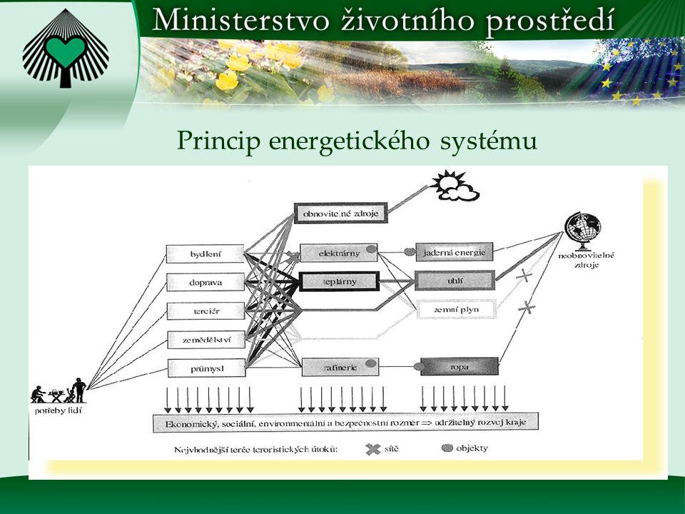 Energetická bezpečnost ČR v kontextu 3.