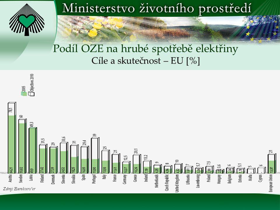  cíl do roku 2020 snížit celkovou spotřebu primární energie o 20 %.