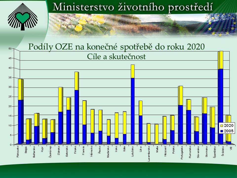 Zdroj: Eurobserv er Podíl OZE na hrubé spotřebě elektřiny Cíle a skutečnost – EU [%]