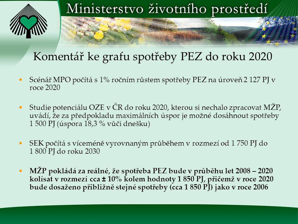 Odhad vývoje PEZ - jednotlivé scénáře