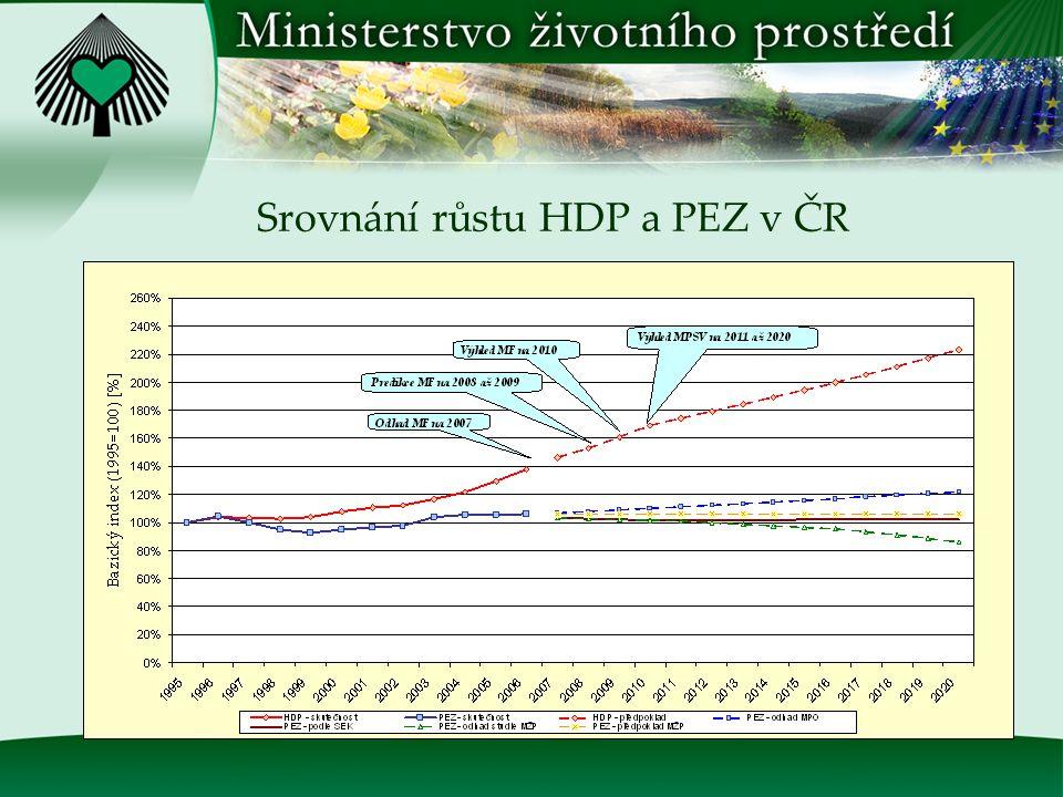 Komentář ke grafu spotřeby PEZ do roku 2020 Scénář MPO počítá s 1% ročním růstem spotřeby PEZ na úroveň 2 127 PJ v roce 2020 Studie potenciálu OZE v ČR do roku 2020, kterou si nechalo zpracovat MŽP, uvádí, že za předpokladu maximálních úspor je možné dosáhnout spotřeby 1 500 PJ (úspora 18,3 % vůči dnešku) SEK počítá s víceméně vyrovnaným průběhem v rozmezí od 1 750 PJ do 1 800 PJ do roku 2030 MŽP pokládá za reálné, že spotřeba PEZ bude v průběhu let 2008 – 2020 kolísat v rozmezí cca ± 10% kolem hodnoty 1 850 PJ, přičemž v roce 2020 bude dosaženo přibližně stejné spotřeby (cca 1 850 PJ) jako v roce 2006