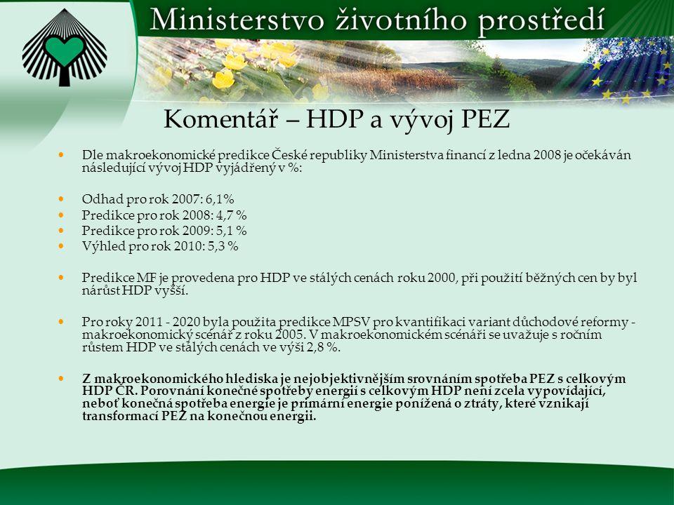 Srovnání růstu HDP a PEZ v ČR
