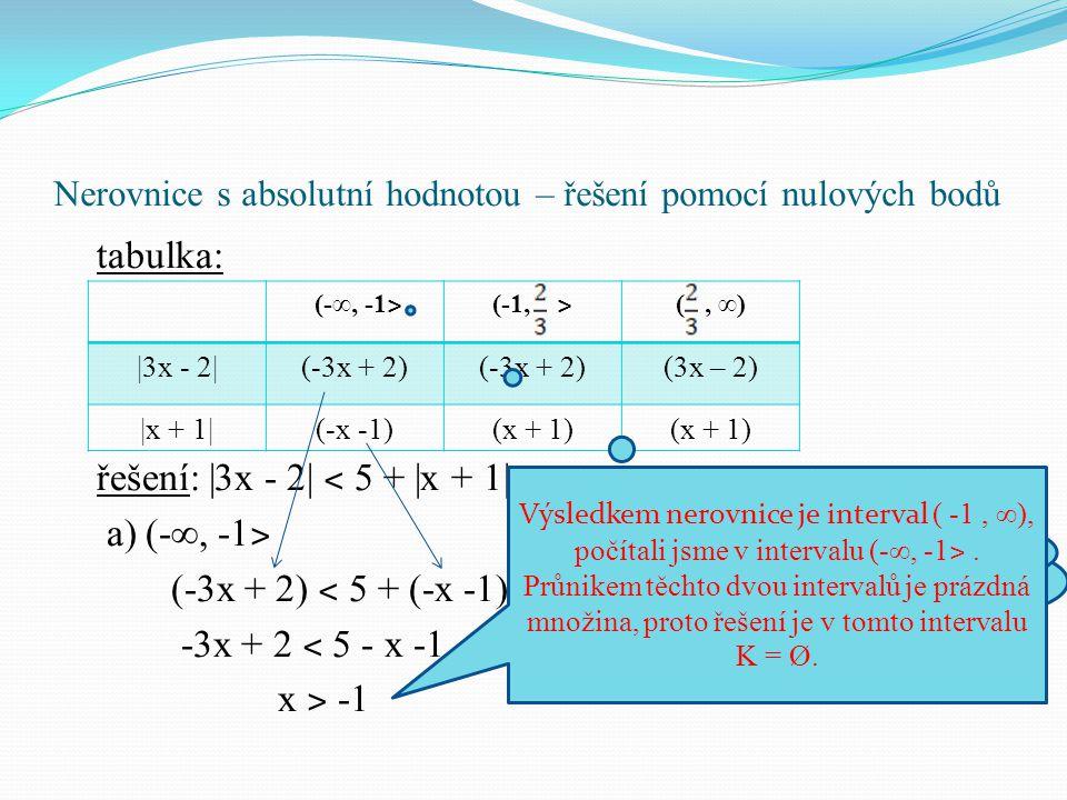 Nerovnice s absolutní hodnotou – řešení pomocí nulových bodů b) (-1, ˃ (-3x + 2) ˂ 5 + (x + 1) -3x + 2 ˂ 5 + x + 1 x ˃ -1 c) (, ∞ ˃ (3x - 2) ˂ 5 + (x + 1) 3x - 2 ˂ 5 + x + 1 x ˂ 4 Sjednocením všech tří dílčích výsledků dostáváme výsledný interval K = (-1, 4).