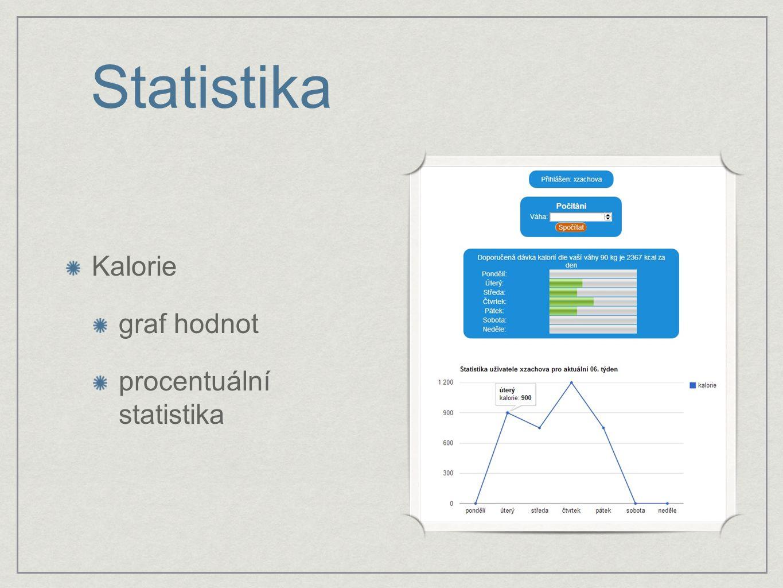 Statistika Kalorie graf hodnot procentuální statistika