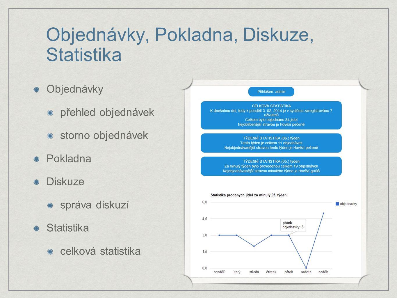 Objednávky, Pokladna, Diskuze, Statistika Objednávky přehled objednávek storno objednávek Pokladna Diskuze správa diskuzí Statistika celková statistika