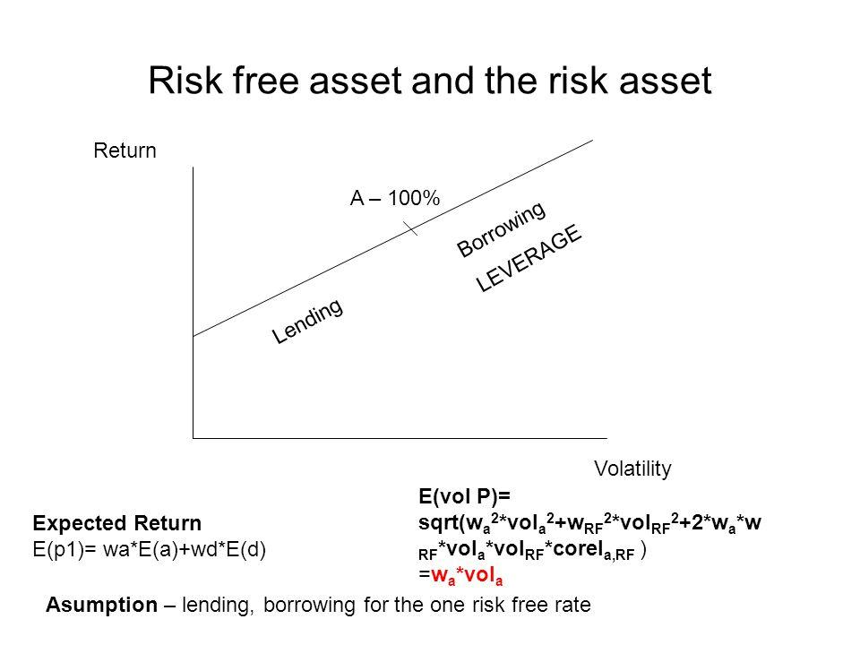 Risk free asset and the risk asset Volatility Return Expected Return E(p1)= wa*E(a)+wd*E(d) E(vol P)= sqrt(w a 2 *vol a 2 +w RF 2 *vol RF 2 +2*w a *w