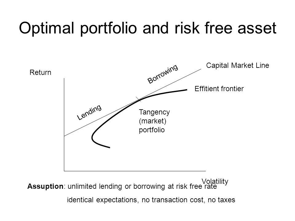 Optimal portfolio and risk free asset Volatility Return Capital Market Line Effitient frontier Borrowing Lending Tangency (market) portfolio Assuption