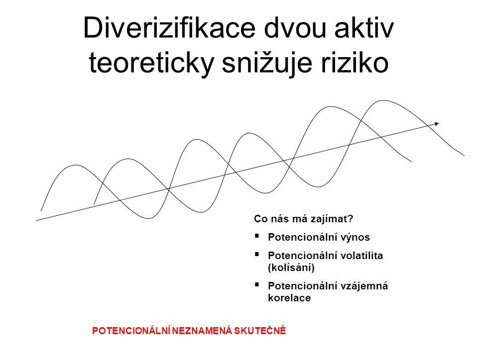 Diverizifikace dvou aktiv teoreticky snižuje riziko Co nás má zajímat?  Potencionální výnos  Potencionální volatilita (kolísání)  Potencionální vzá