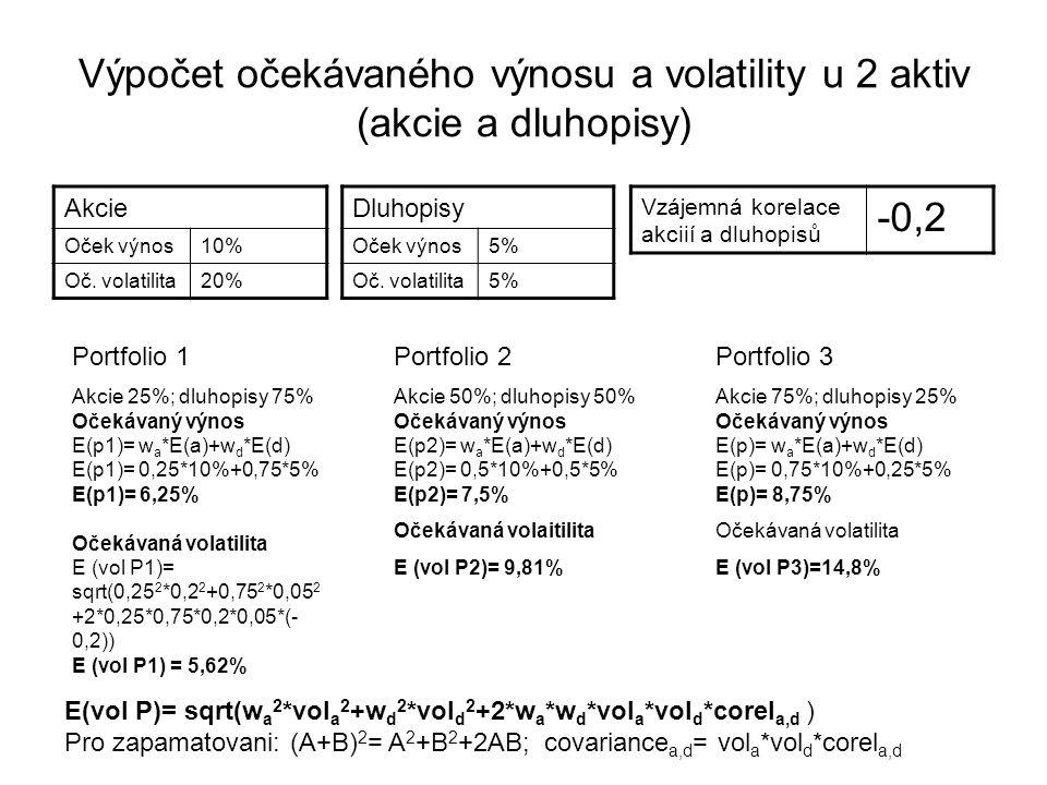 Výpočet očekávaného výnosu a volatility u 2 aktiv (akcie a dluhopisy) Dluhopisy Oček výnos5% Oč. volatilita5% Akcie Oček výnos10% Oč. volatilita20% Vz