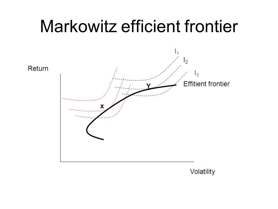 Markowitz efficient frontier Volatility Return I1I1 I2I2 I3I3 x Y Effitient frontier