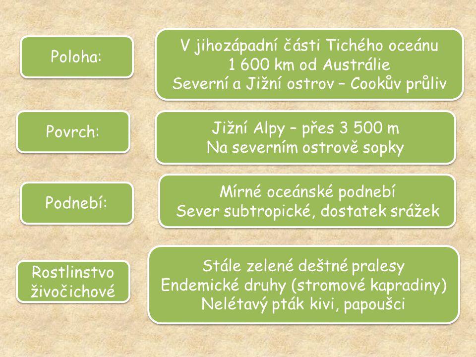 Povrch: Jižní Alpy – přes 3 500 m Na severním ostrově sopky Jižní Alpy – přes 3 500 m Na severním ostrově sopky Podnebí: Mírné oceánské podnebí Sever subtropické, dostatek srážek Mírné oceánské podnebí Sever subtropické, dostatek srážek Rostlinstvo živočichové Rostlinstvo živočichové Stále zelené deštné pralesy Endemické druhy (stromové kapradiny) Nelétavý pták kivi, papoušci Stále zelené deštné pralesy Endemické druhy (stromové kapradiny) Nelétavý pták kivi, papoušci Poloha: V jihozápadní části Tichého oceánu 1 600 km od Austrálie Severní a Jižní ostrov – Cookův průliv V jihozápadní části Tichého oceánu 1 600 km od Austrálie Severní a Jižní ostrov – Cookův průliv