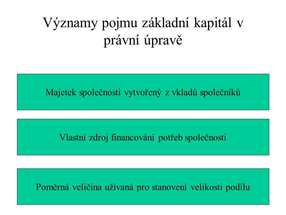 Významy pojmu základní kapitál v právní úpravě Majetek společnosti vytvořený z vkladů společníků Vlastní zdroj financování potřeb společnosti Poměrná veličina užívaná pro stanovení velikosti podílu