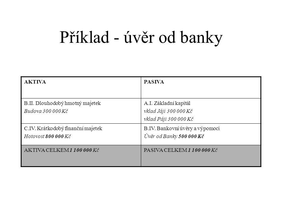 Příklad - úvěr od banky AKTIVAPASIVA B.II.Dlouhodobý hmotný majetek Budova 300 000 Kč A.I.