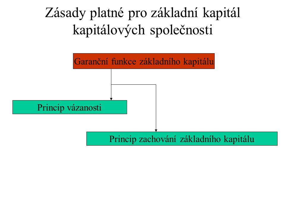 Zásady platné pro základní kapitál kapitálových společnosti Princip vázanosti Garanční funkce základního kapitálu Princip zachování základního kapitálu