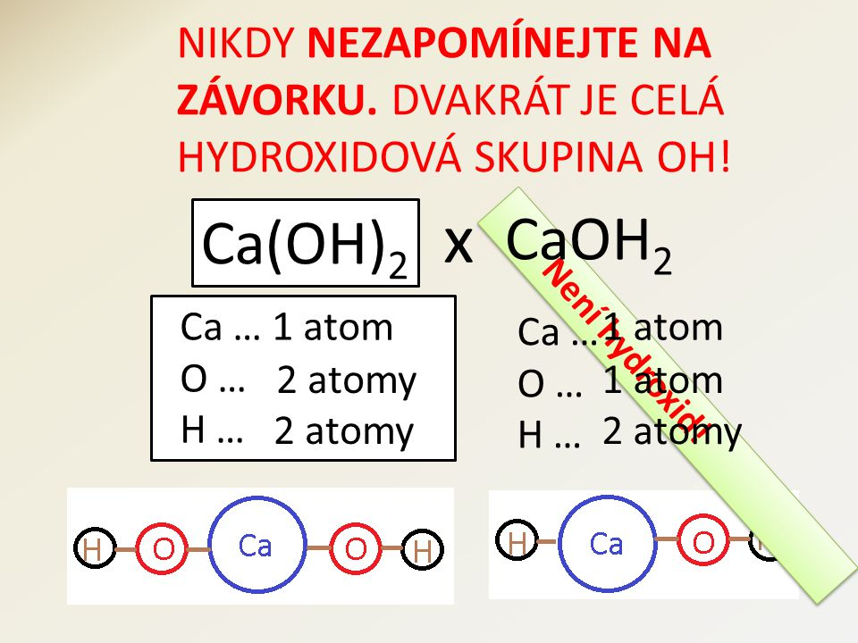 Není hydroxid! NIKDY NEZAPOMÍNEJTE NA ZÁVORKU. DVAKRÁT JE CELÁ HYDROXIDOVÁ SKUPINA OH! Ca(OH) 2 x Ca … 1 atom O … H … 1 atom 2 atomy 1 atom 2 atomy Ca