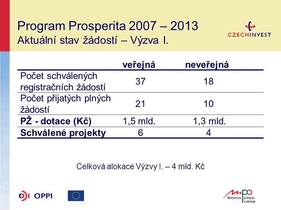 Program Prosperita 2007 – 2013 Aktuální stav žádostí – Výzva I.