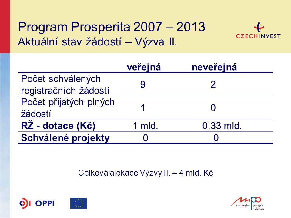 Program Prosperita Plná žádost (PŽ) Nejčastější chyby žadatelů -- Nápověda eAccount, Pokyny pro žadatele (obecná, specifická část) -- Výběrová kritéria -- Záměr projektu -- Formulář PŽ, povinné přílohy -- Doklad prokazující způsob financování -- IPRM