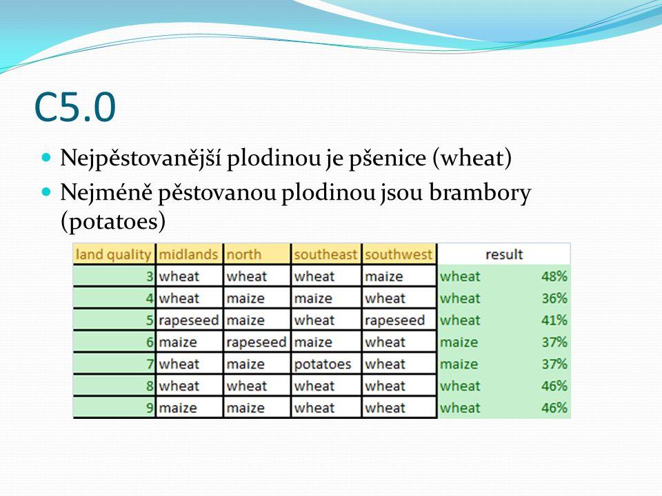 C5.0 Nejpěstovanější plodinou je pšenice (wheat) Nejméně pěstovanou plodinou jsou brambory (potatoes)