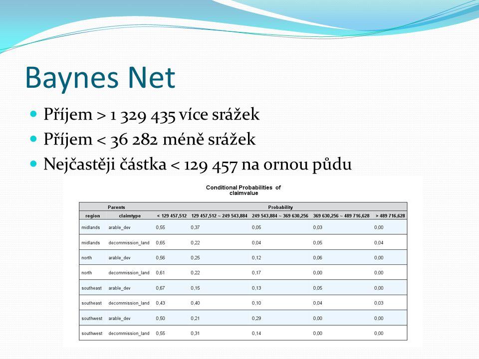Baynes Net Příjem > 1 329 435 více srážek Příjem < 36 282 méně srážek Nejčastěji částka < 129 457 na ornou půdu