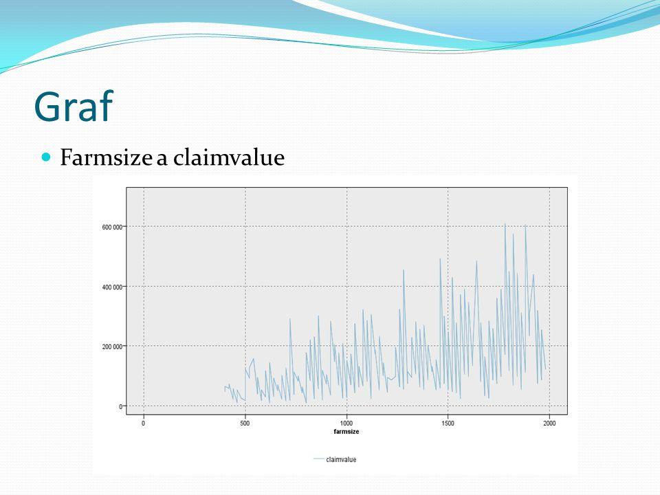 Graf Farmsize a claimvalue
