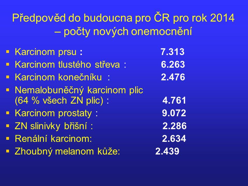 Incidence (standardizováno na evropský věkový průměr) Mortalita (standardizováno na evropský věkový průměr) +12,99 % -22,07 % Čísla u jednotlivých řad indikují trend za posledních 10 let (2001–2010) +66,12 % -13,76 % -6,36 % -22,25 % +25,29 % -4,31 % Incidence a mortalita vybraných onkologických diagnóz v ČR v období 1991–2010 podle NOR ČR
