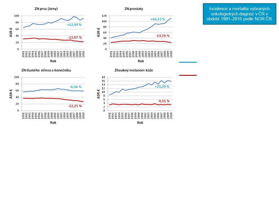 Incidence (standardizováno na evropský věkový průměr) Mortalita (standardizováno na evropský věkový průměr) +12,99 % -22,07 % Čísla u jednotlivých řad