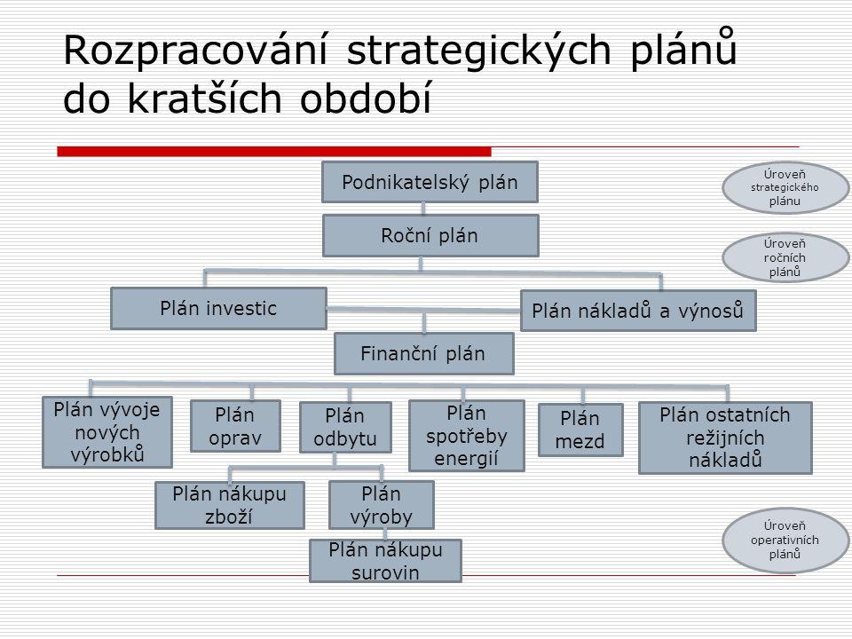 Rozpracování strategických plánů do kratších období Podnikatelský plán Plán investic Roční plán Plán spotřeby energií Finanční plán Plán nákladů a výn