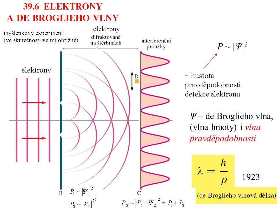 I ~ |E| 2 ~ hustota pravděpodobnosti detekce fotonu E – elektromagnetická vlna i vlna pravděpodobnosti Young (1801) myšlenkový experiment (ve skutečnosti velmi obtížné) elektrony P ~ |Ψ| 2 ~ hustota pravděpodobnosti detekce elektronu Ψ – de Broglieho vlna, (vlna hmoty) i vlna pravděpodobnosti 1923