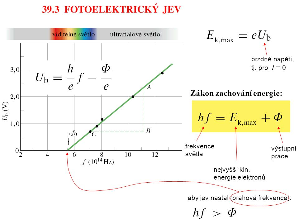 Zákon zachování energie: výstupní práce aby jev nastal (prahová frekvence): frekvence světla nejvyšší kin.