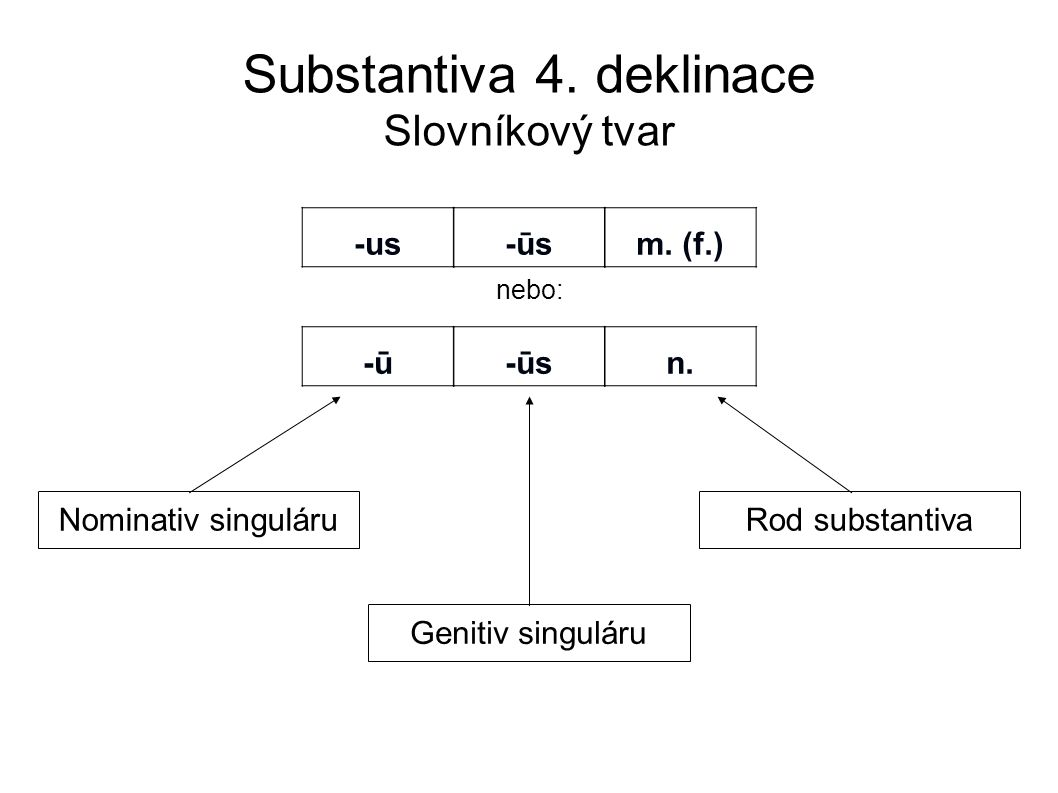 Substantiva 4. deklinace Slovníkový tvar nebo: -us-us -ūs-ūsm. (f.) -ū-ū-ūs-ūsn. Nominativ singuláru Genitiv singuláru Rod substantiva