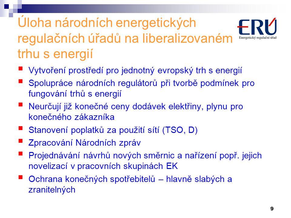 9 Úloha národních energetických regulačních úřadů na liberalizovaném trhu s energií  Vytvoření prostředí pro jednotný evropský trh s energií  Spolupráce národních regulátorů při tvorbě podmínek pro fungování trhů s energií  Neurčují již konečné ceny dodávek elektřiny, plynu pro konečného zákazníka  Stanovení poplatků za použití sítí (TSO, D)  Zpracování Národních zpráv  Projednávání návrhů nových směrnic a nařízení popř.