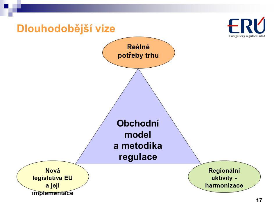 17 Dlouhodobější vize Obchodní model a metodika regulace Nová legislativa EU a její implementace Reálné potřeby trhu Regionální aktivity - harmonizace