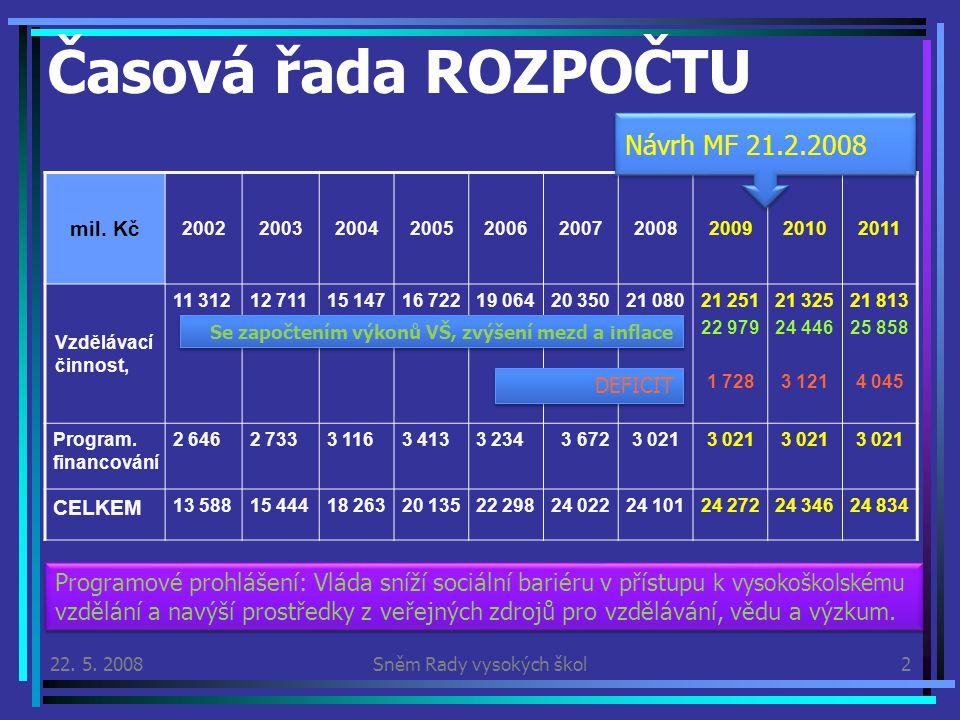 22. 5. 2008Sněm Rady vysokých škol2 Časová řada ROZPOČTU mil.