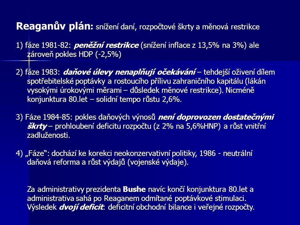 Reaganův plán : snížení daní, rozpočtové škrty a měnová restrikce 1) fáze 1981-82: peněžní restrikce (snížení inflace z 13,5% na 3%) ale zároveň pokles HDP (-2,5%) 2) fáze 1983: daňové úlevy nenaplňují očekávání – tehdejší oživení dílem spotřebitelské poptávky a rostoucího přílivu zahraničního kapitálu (lákán vysokými úrokovými měrami – důsledek měnové restrikce).