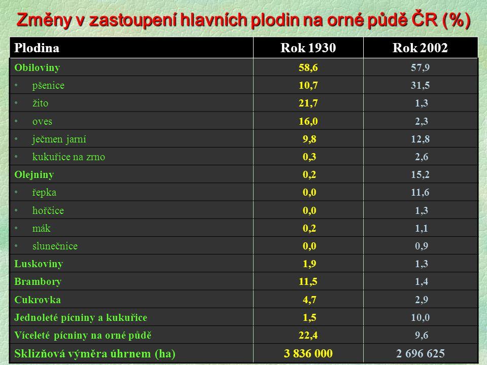 Změny v zastoupení hlavních plodin na orné půdě ČR (%) PlodinaRok 1930Rok 2002 Obiloviny58,657,9 pšenice10,731,5 žito21,7 1,3 oves16,0 2,3 ječmen jarn