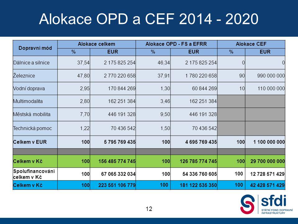 Alokace OPD a CEF 2014 - 2020 12 Dopravní mód Alokace celkemAlokace OPD - FS a EFRRAlokace CEF %EUR% % Dálnice a silnice37,542 175 825 25446,342 175 8