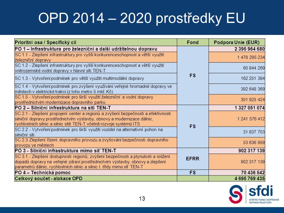 OPD 2014 – 2020 prostředky EU 13 Prioritní osa / Specifický cílFondPodpora Unie (EUR) PO 1 – Infrastruktura pro železniční a další udržitelnou dopravu