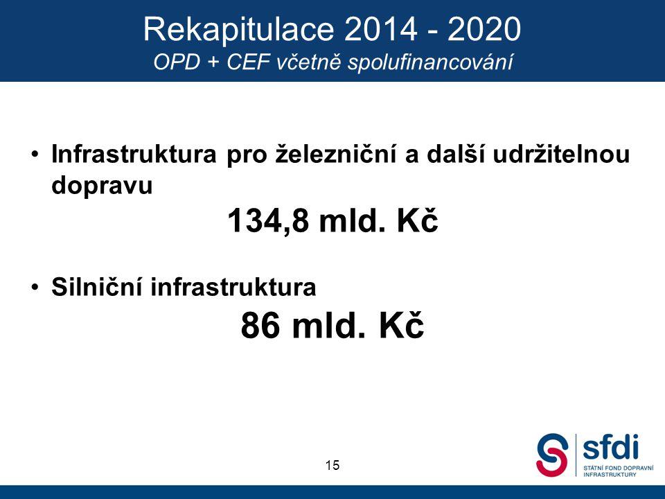 Rekapitulace 2014 - 2020 OPD + CEF včetně spolufinancování 15 Infrastruktura pro železniční a další udržitelnou dopravu 134,8 mld. Kč Silniční infrast